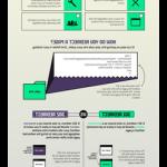 ⭕ 10  techniques: référencer son site rapidement avec un réseau de sites privés