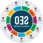 💯 Formation sur le référencement blog wordpress en 2020 rapidement | Opinions des forums
