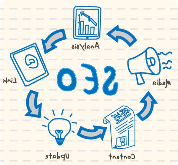 Se former en ligne sur le netlinking en 2020 | formation d'expert | Opinions des forums