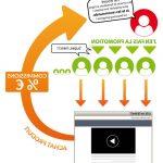 ⛔ Se former en ligne sur une agence de référencement en 2020 | tuto | Avis des forums