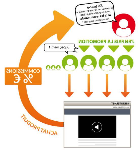 Tuto: optimiser son site en 2020 avec la viralité