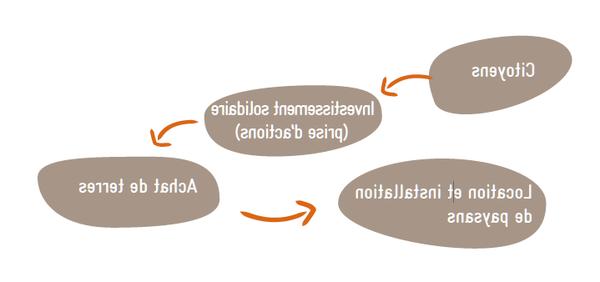 Tuto: optimiser son site avec le référencement SEA