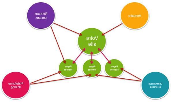 10  techniques: référencer son site pour les nuls avec un réseau de sites privés