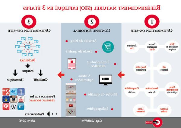 Formation en ligne: une agence de référencement en 2020 | tutorial