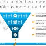Maximiser CTR: Mesurer plugin tunnel de vente wordpress | agence de Com