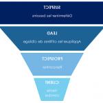 Mesurer campagne publicitaire: Unique tunnel de vente wix | hacker la croissance