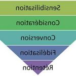 Maximiser profit: Avis des utilisateurs logiciel tunnel de vente gratuit | augmenter les ventes