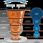 Maximiser vente: Conseils pour modeliser un entonnoir de vente | agence tunnel de conversion
