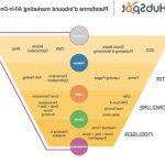 Augmenter vente: Tunnel de vente schema | funnel instagram