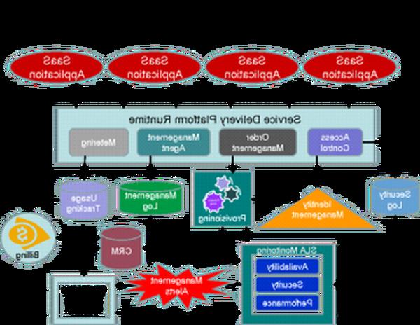 Qualité Prix logiciel de tunnel de vente