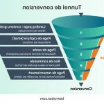 Mesurer profit: Optimiser tunnel de vente prestashop | agence tunnel de conversion