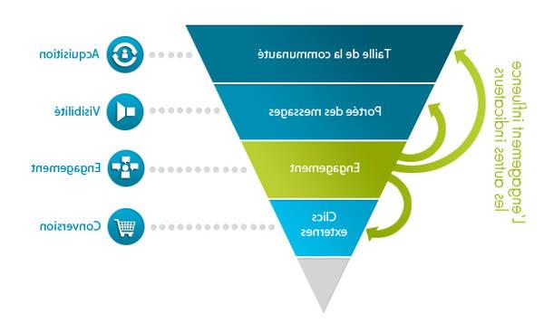 Modifier exemple de tunnel de vente