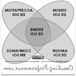 Repérer: Programmation neuro linguistique article | Comment ça marche ?