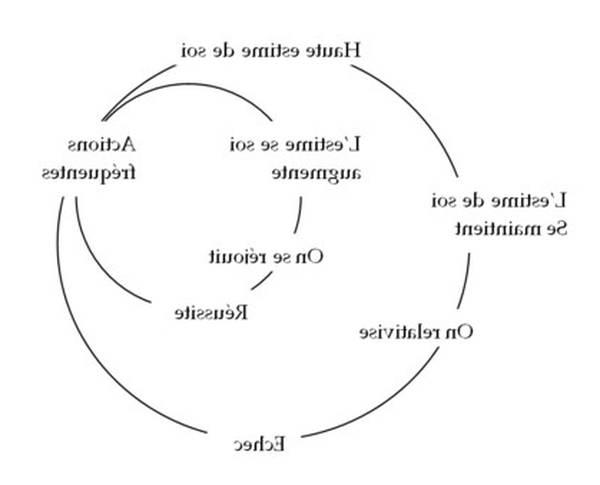 programmation neuro linguistique traduction anglais