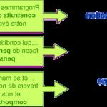 Découvrir: Formations en PNL et en Coaching en ligne – No1 en - Avis des utilisateurs